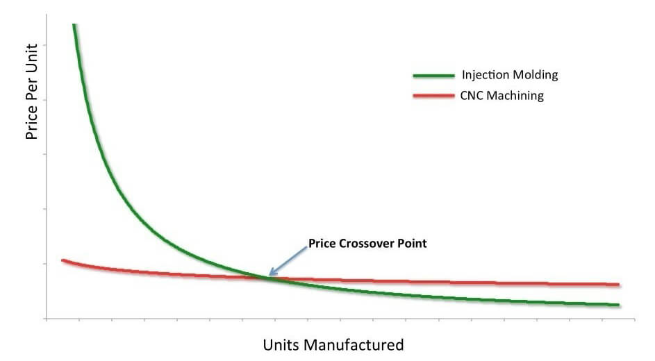 Injection molding vs 3D printing Pricing